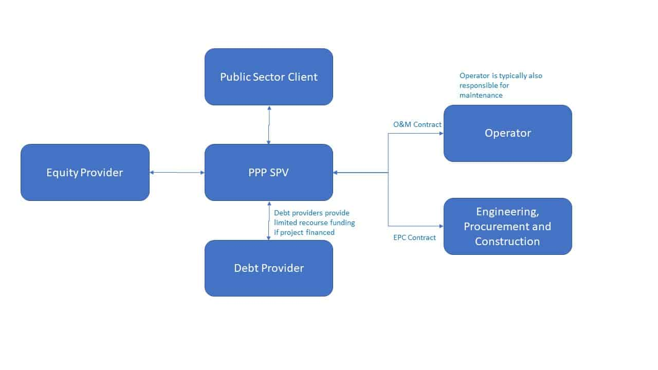 PPP Structure